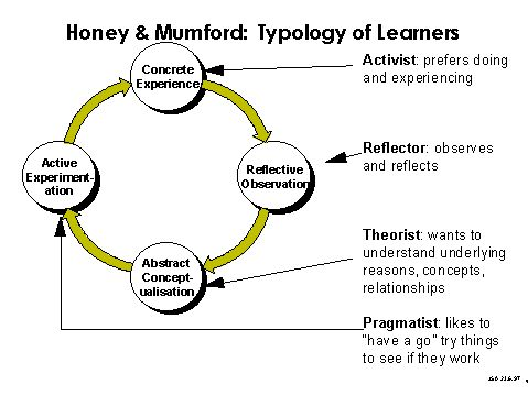 HONEY AND MUMFORD LEARNING STYLES QUESTIONNAIRE FREE DOWNLOAD