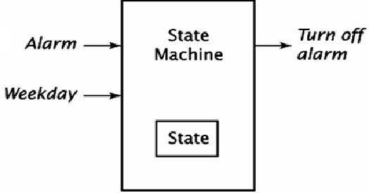 17 best ideas about finite state machine on pinterest