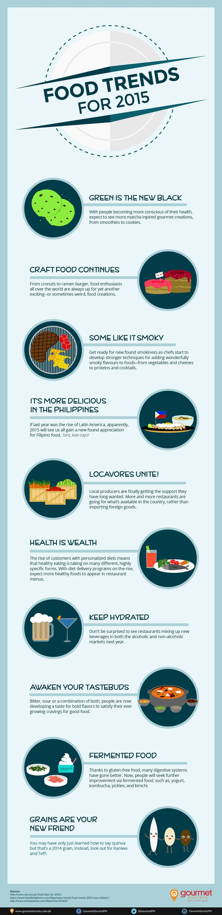 Food Trends for 2015 #infographic #Food #Trends