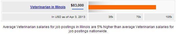 Veterinarian Salary In Illinois