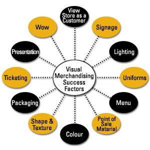 Lefebvre, J. (2007). The Art of Better Merchandising. Food Management. Vol. 42 Issue 11, p30-42 This article focuses on strategies for surviving U.S Merchandising industries. It has tips on the numerous presentation tools used in displays, such as lighting, fixtures, and decorations. Link: http://www.mstorefixtures.com/page-photos/MASF-mainimage-4a.jpg