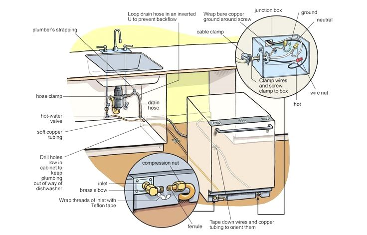 Breaking And Reattaching Three Basic Connections Is All It Takes The Water Supply Drain Line A Dishwasher Installation Water Supply Plumbing