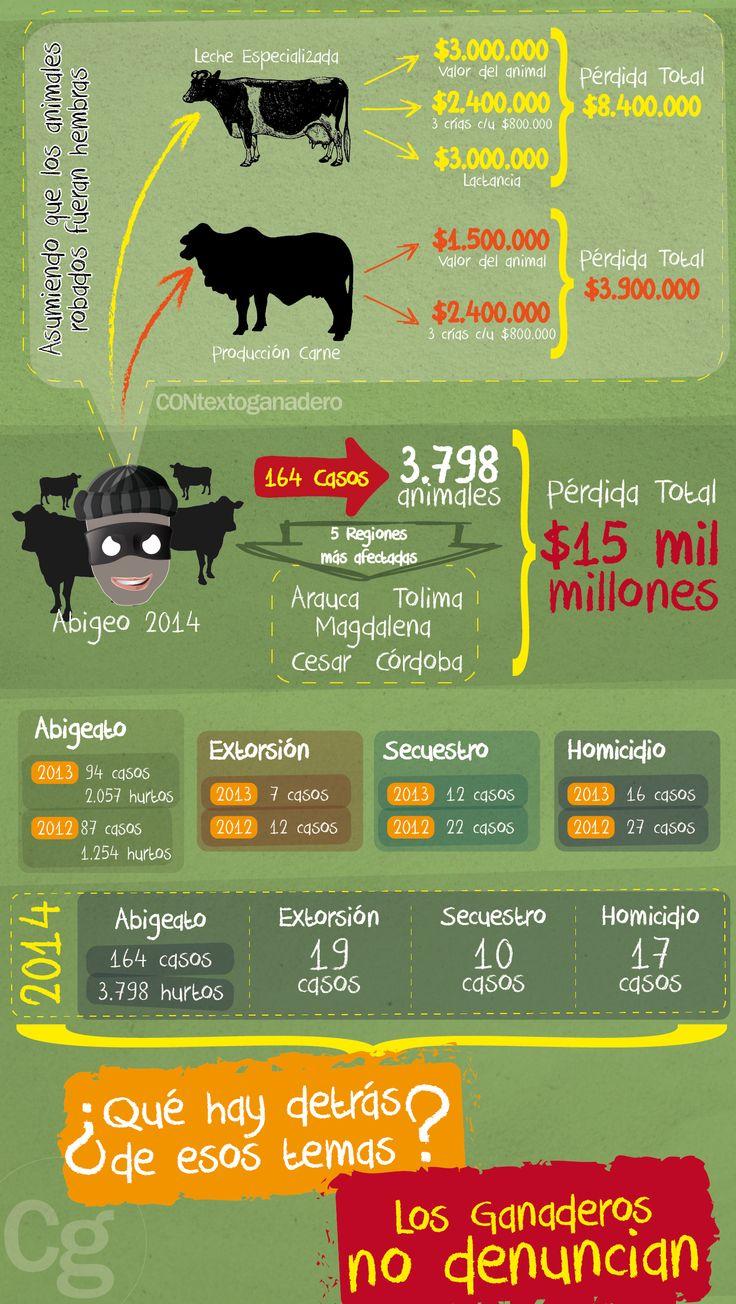 Más de $15 mil millones perdieron los ganaderos por abigeato en 2014 http://bit.ly/1LLQS9Y