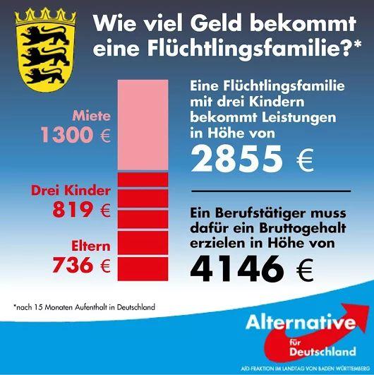 Wie viel Geld bekommt eine Flüchtlingsfamilie? 2855 Euro - dafür muss ein Berufstätiger ein Bruttogehalt von 4146 Euro haben.
