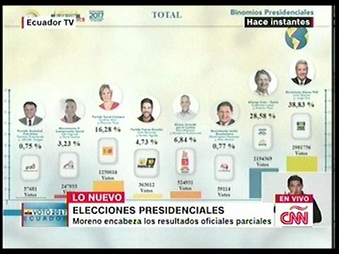 Ultimas noticias de ECUADOR, RESULTADOS ELECCIONES PRESIDENCIALES OFICIA...