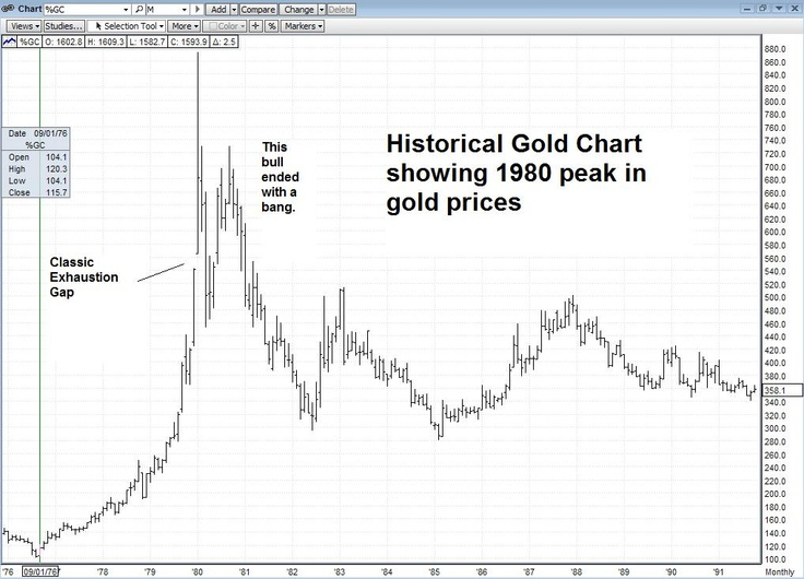 LOTS of chatter. Join the talk. What can we learn from the 1980s top in gold? Do gold bull market's end with a bang or a whimper?: Gold Bull, The Talk, Bull Marketing, 1980S Tops, Investment News