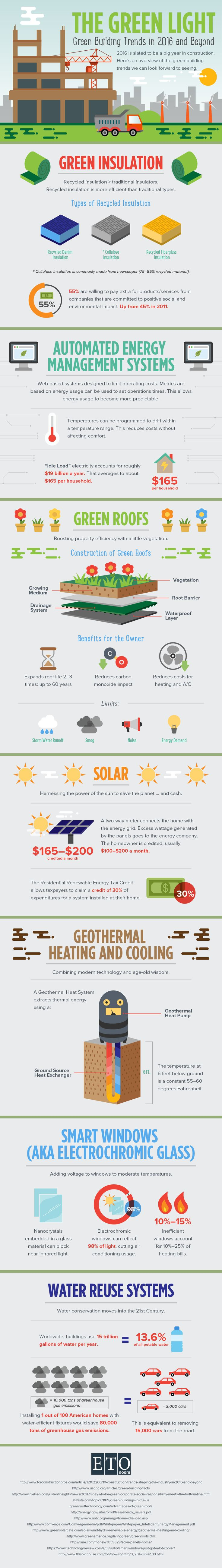 Green Building Trends in 2016 and Beyond #Infographic #Trends #Construction
