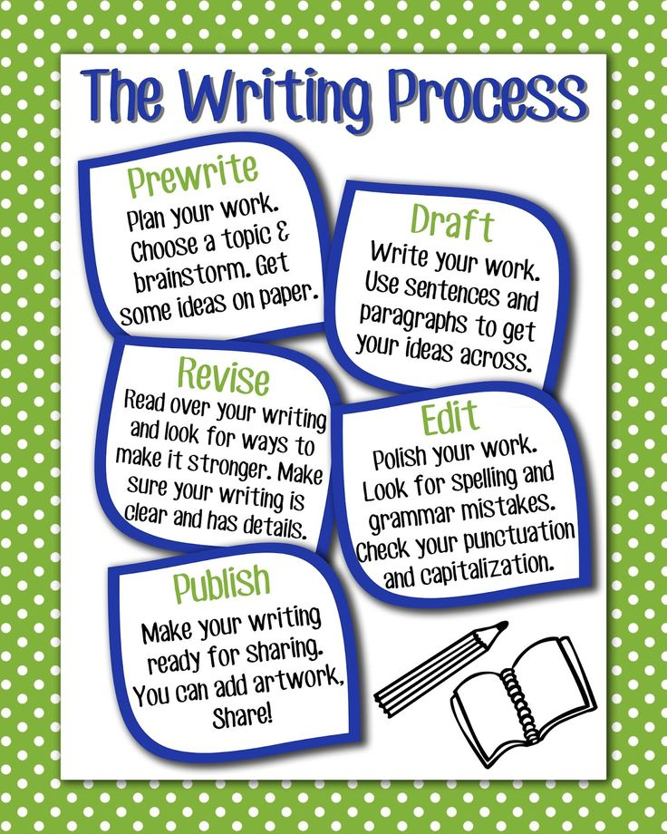 writing process lesson plans The writing process the stages of writing introduction to writing activities for the writing process identification the writing process comprehension differentiated activities for the writing process enrichment activities for the writing process  no prep - print and go lessons for.