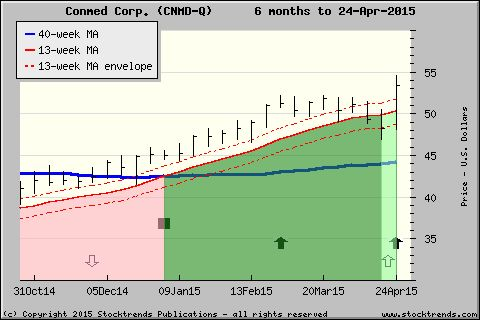 Stock Trends chart of Conmed Corp.$CNMD - click for more ST charts