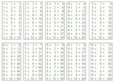 Multiplication Tables Printable on Are A Form Of Puzzles Cartoon ...