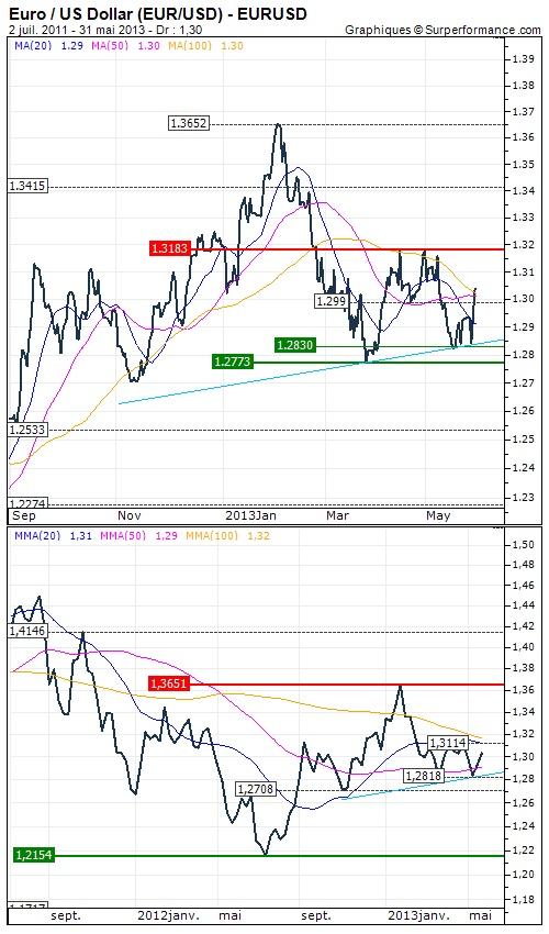 Analyse à moyen terme du 31/05/2013 : Euro / US Dollar (EUR/USD) : Retournement de tendance - Opinion : Positive au dessus de 1.283 USD >>> Objectif de cours : 1.3183 USD - http://www.zonebourse.com/EURO-US-DOLLAR-EUR-USD-4591/analyses-bourse/Retournement-de-tendance-36409/