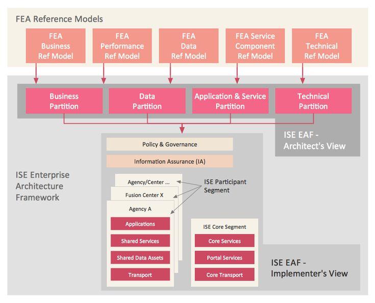8 best Management - Enterprise Architecture Diagrams images on - new blueprint architecture enterprise