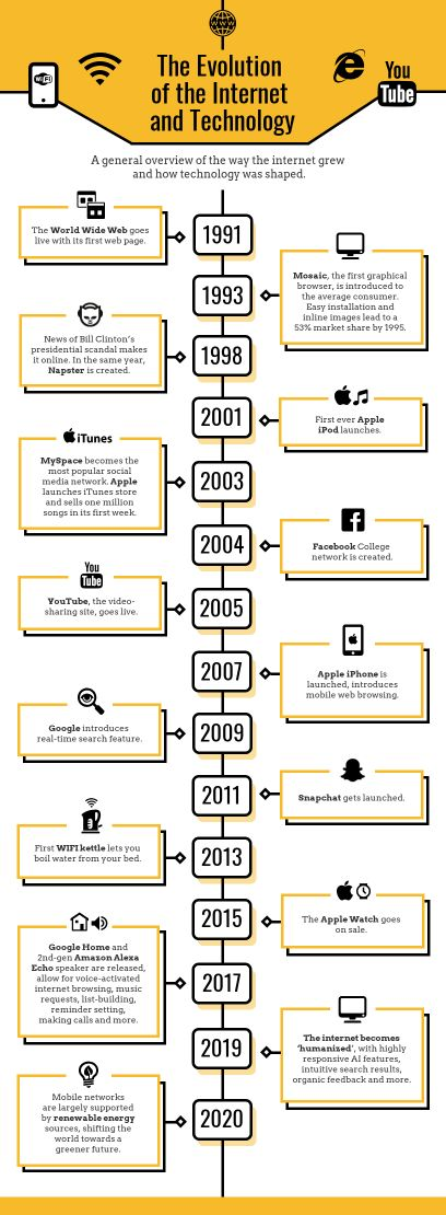 Internet and Technology Timeline Infographic Template