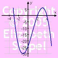 Polynomial Graphs: End Behavior