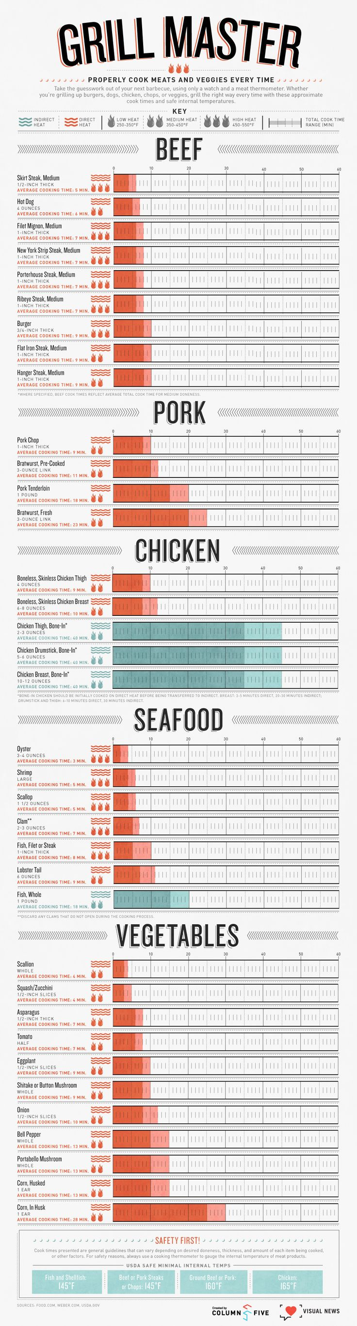 Grill Master Cheat Sheet:  at what temperature and how long to grill different cuts of meat!