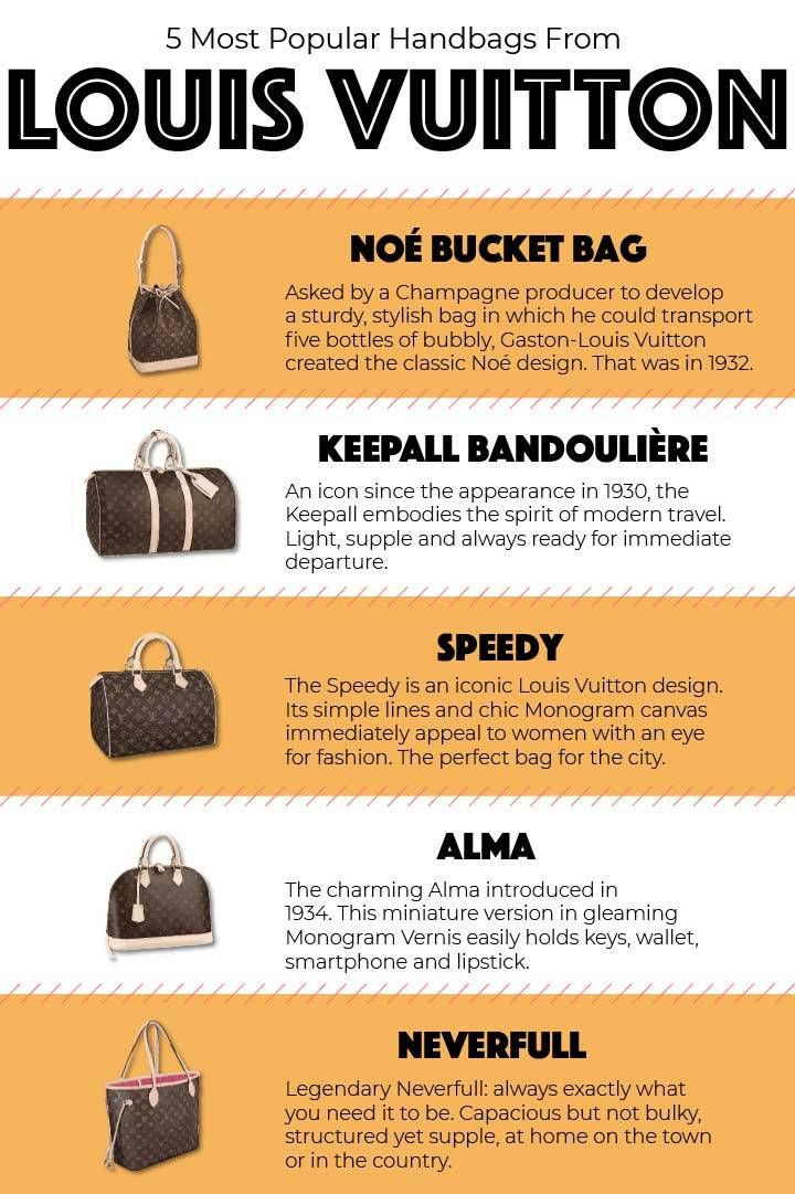 Louis Vuitton - The brand s most popular monogram pattern b5feb45bed9d5