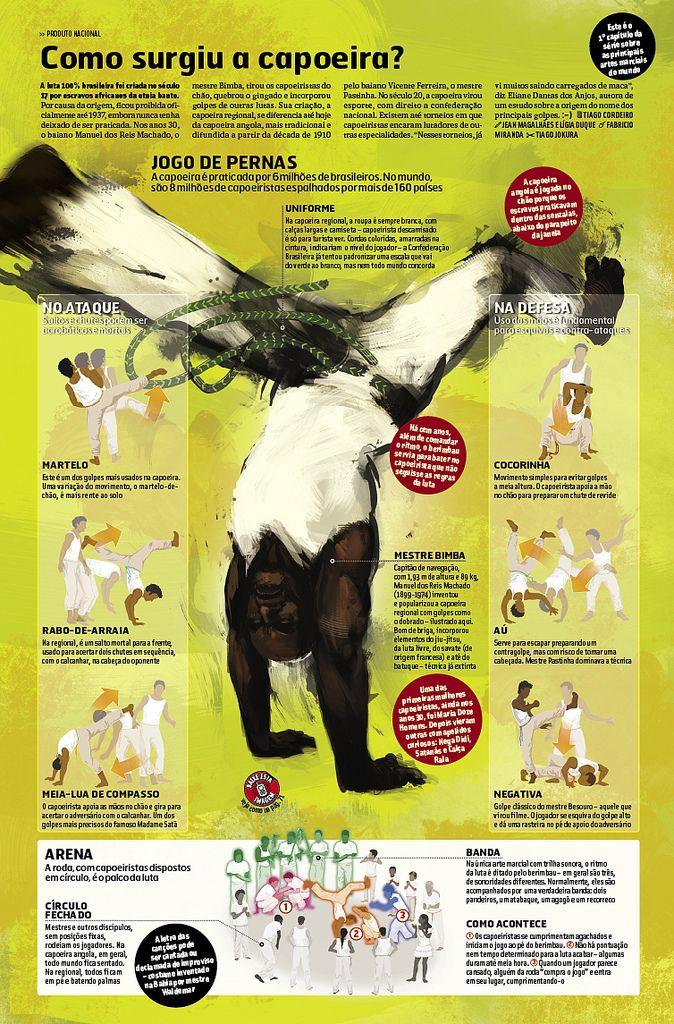 basic capoeira moves illustrated