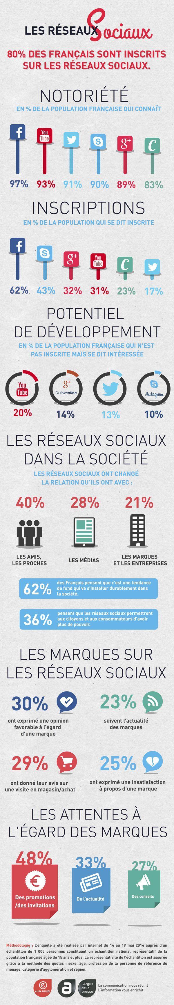 Les Réseaux Sociaux en France et les attentes à l'égard des marques en 1 infographie...