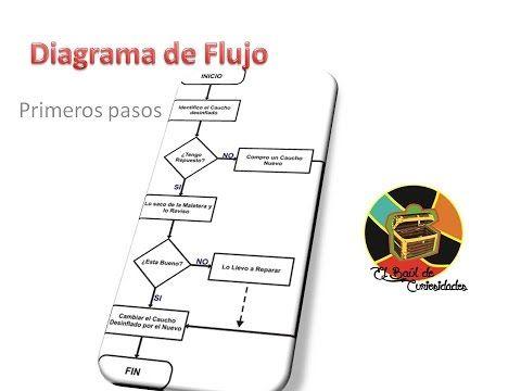 The 9 best diagramas de flujo images on pinterest flowchart maps como hacer un diagrama de flujo primeros pasos youtube ccuart Images