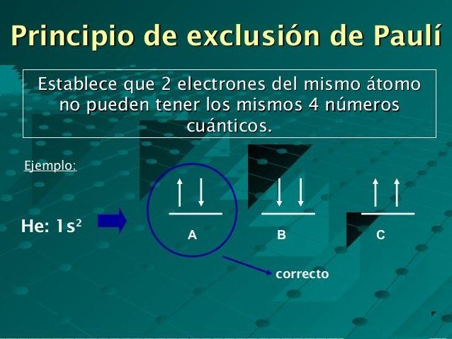 Qué es el principio de exclusión de Pauli | El principito ...