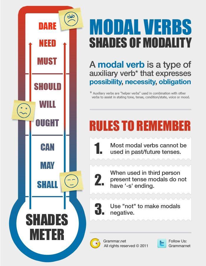 Hola: Una infografía sobre aprende inglés: modal verbs. Un saludo [Infographic provided by Grammar.net]