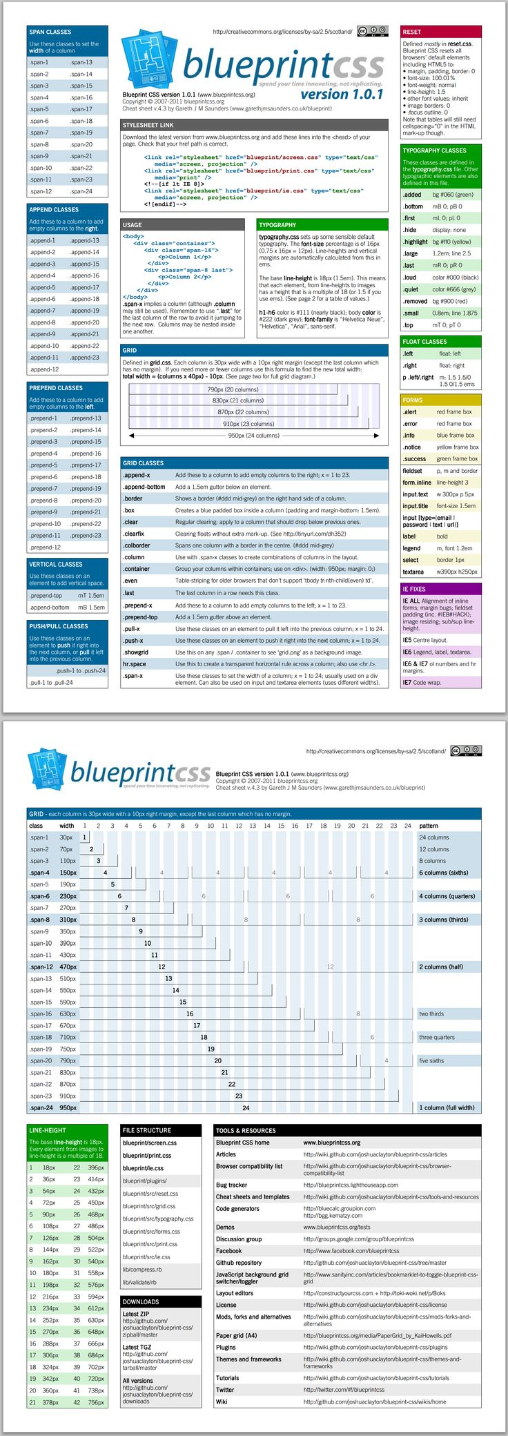 Blueprint CSS: a css framework for web designers and developers #css #mustread #design