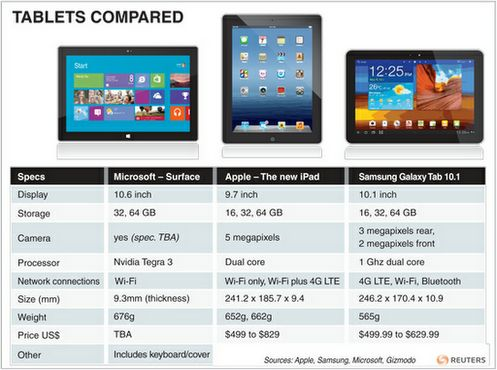 Compare: Microsoft Surface, Apple iPad, and Samsung Galaxy tablets.