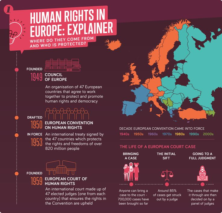 The European Court Of Human Rights Uncovered