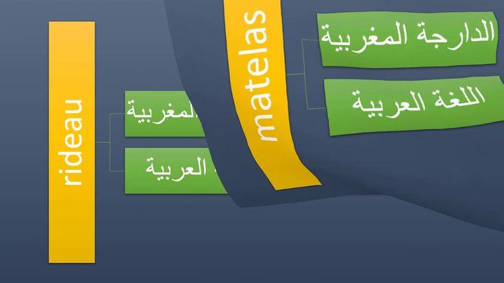 كلمات فرنسية تستخدم في اللهجة المغربية الجزء الأول Letters Development The Creator