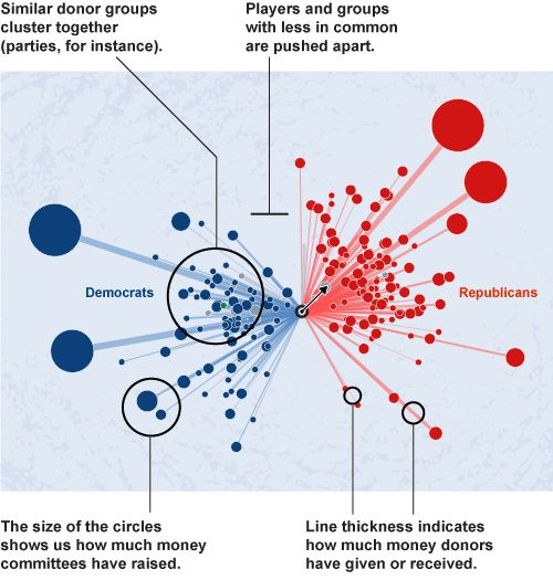 Political Moneyball, The Wall Street Journal - WSJ.com - A Visual Browsing Approach to Data Mining - perhaps with broader applicationsSocial Network