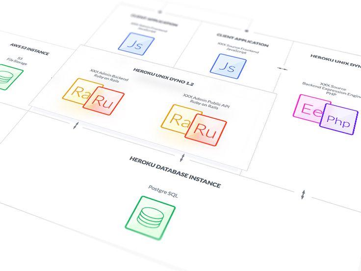 Die Besten 25 System Architecture Diagram Ideen Auf Pinterest