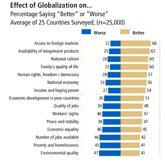 effect of globalization on poor countries Chapter 7 globalization and within-country income inequality nina pavcnik  7 71 introduction since the 1980s many developed and developing countries.