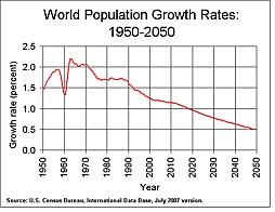 World Population Clock: 7 Billion People - Worldometers