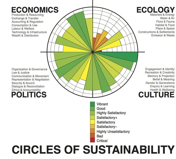 Framing of sustainable development progress according to the Circles of Sustainability, used by the United Nations.