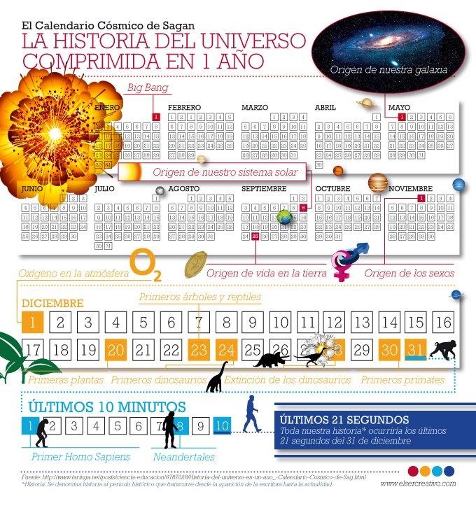 El Calendario Cósmico  Fuente: http://www.taringa.net/posts/ciencia-educacion/6787028/Historia-del-universo-en-un-ano_-Calendario-Cosmico-de-Sag.html