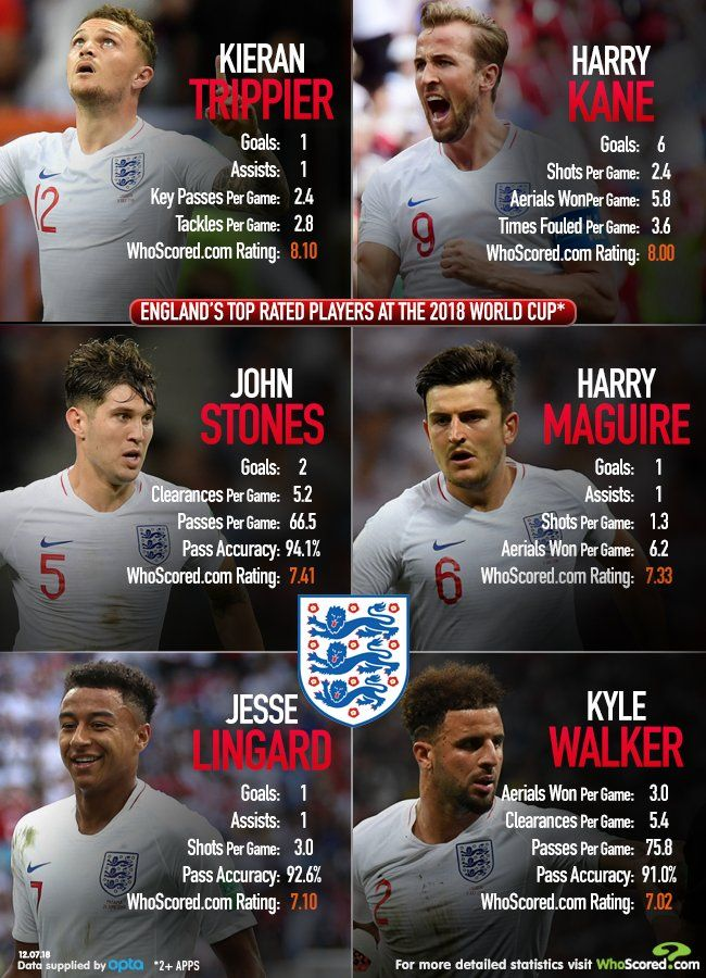 World Cup Stats: England's top rated players