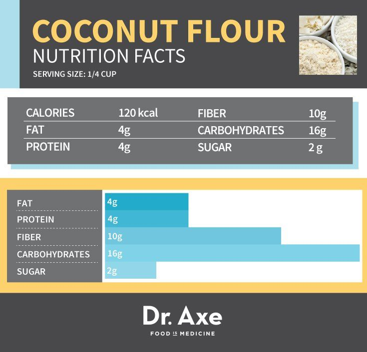 Coconut Flour Nutrition, Benefits, & How to Use It!
