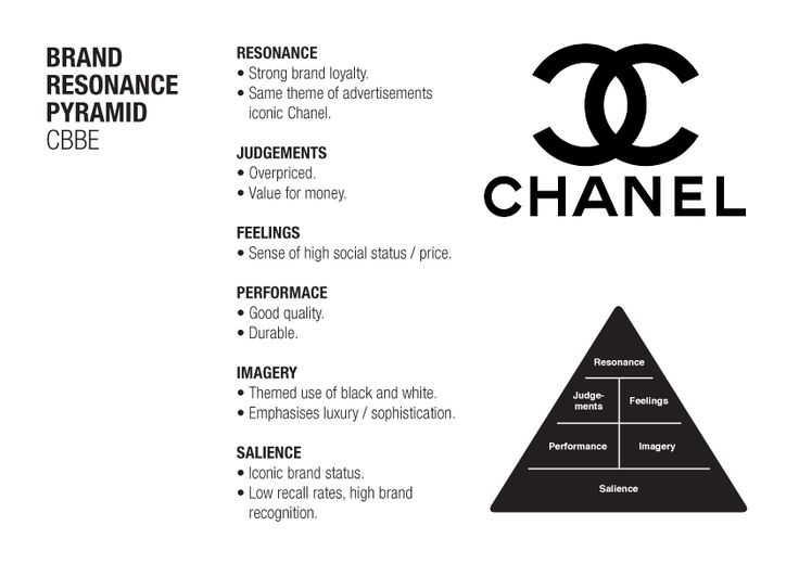 cbbe pyramid Customer based brand equity pyramid 1 lo the cbbe pyramid resonance  judgments feelings performance imagery salience rational route emotional route  4.