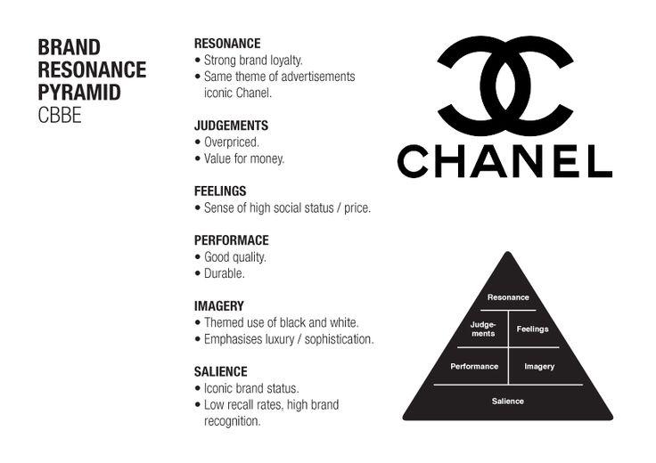 chanel brand management