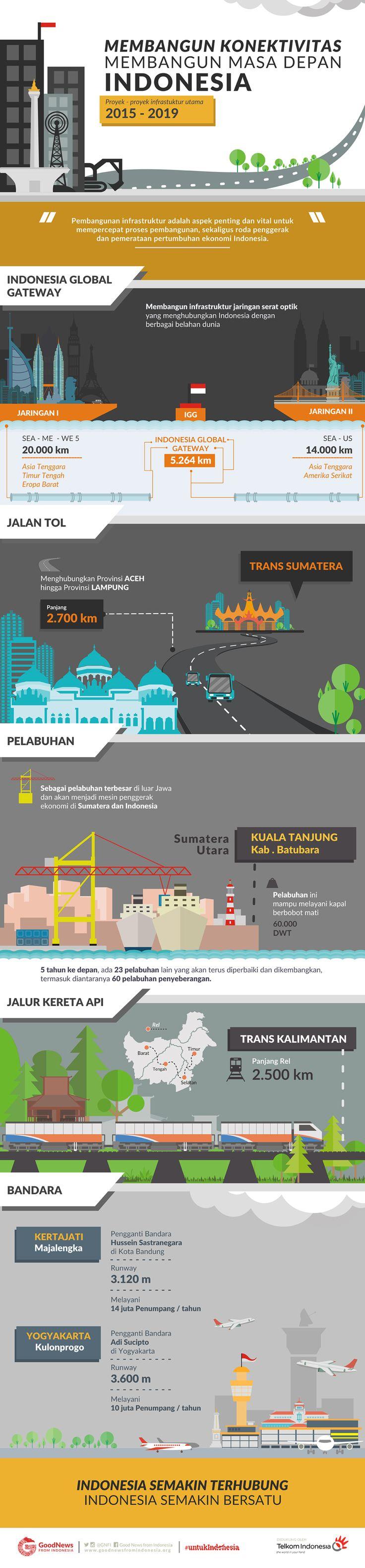 Membangun Konektivitas, Membangun Masa Depan Indonesia