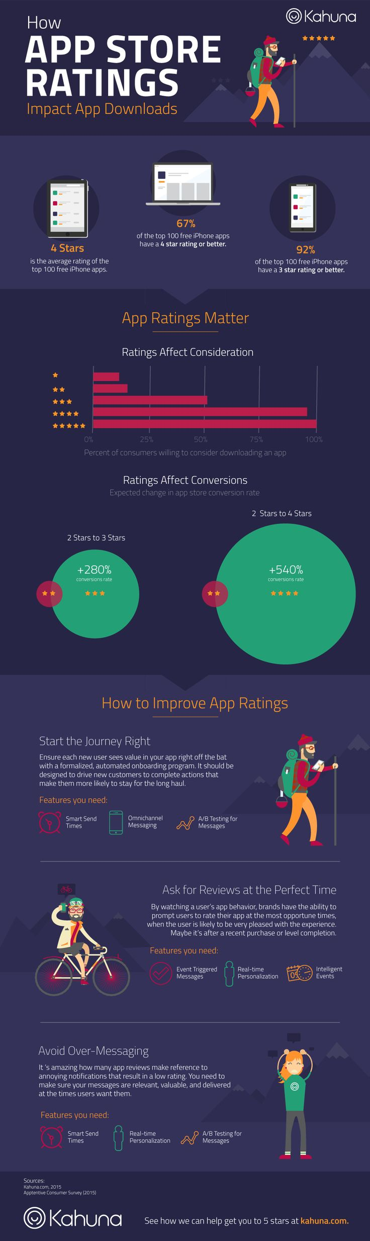 How App Store Ratings Impact Downloads #Infographic #Apps