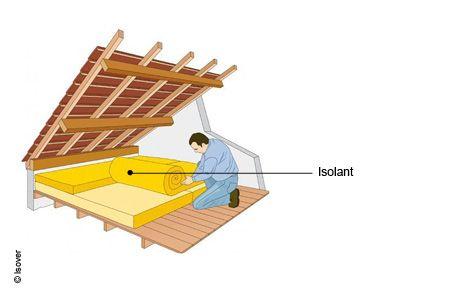 Isolation des combles perdus<Isolation des toitures, des murs et des sols<Solutions techniques<Particuliers-Energissime