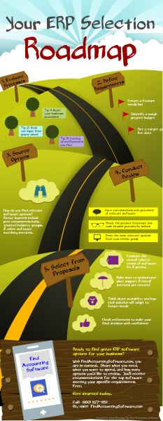 ERP Selection Roadmap Infographic