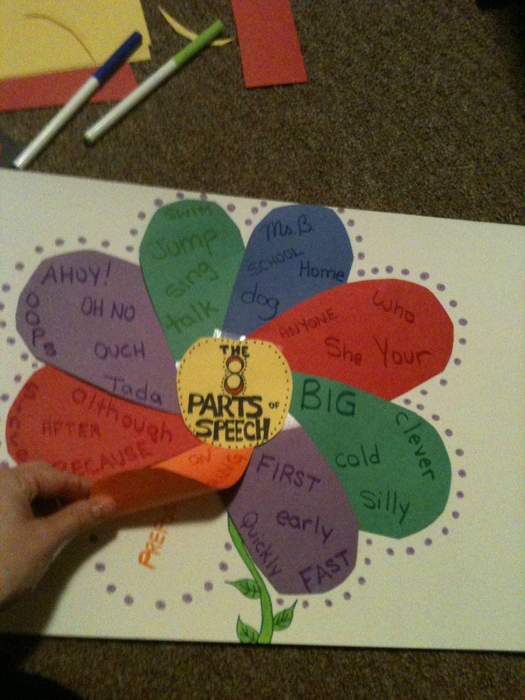 English  Graphic Organizer--8 Parts of Speech