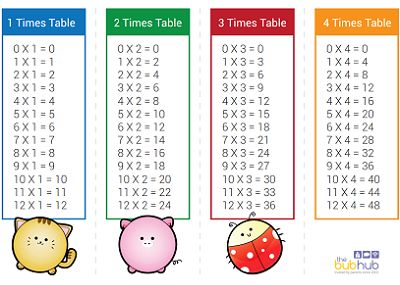 17+ ideas about Times Table Sheet on Pinterest | Times tables ...