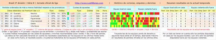 #FÚTBOL #BRASIL (2ª división) #apuestas #pronósticos #picks Partidos, cuotas, horarios. Vía Premium! Bet: http://www.losmillones.com/software/apuestas.html