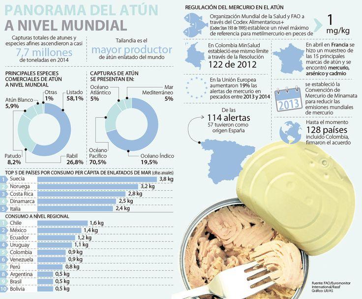 Mercurio en atún no solo se ve en Colombia