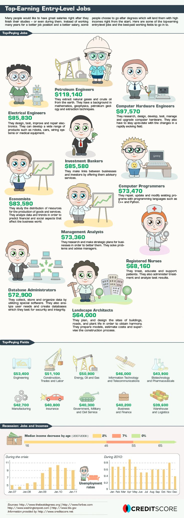 17 best images about job infographics most popular top earning jobs infogaphic