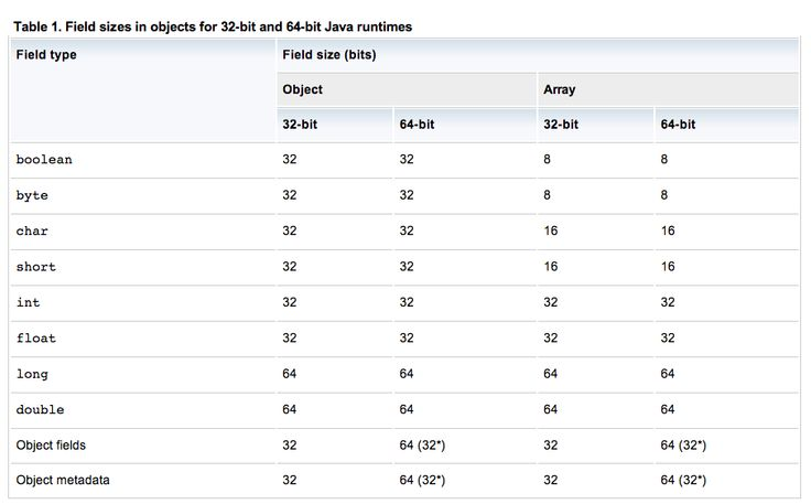 how to find if java is 32 or 64 bit