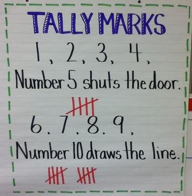 Second Grade Math Maniac: Anchor Charts